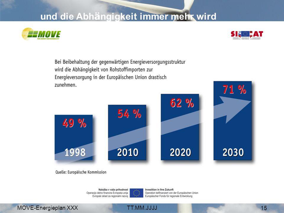 MOVE-Energieplan XXXTT.MM.JJJJ 15 und die Abh ä ngigkeit immer mehr wird