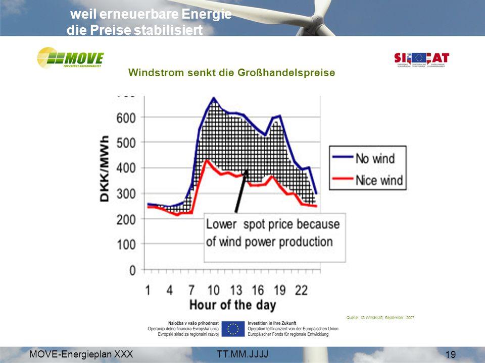 MOVE-Energieplan XXXTT.MM.JJJJ 19 weil erneuerbare Energie die Preise stabilisiert Windstrom senkt die Großhandelspreise Quelle: IG Windkraft, Septemb