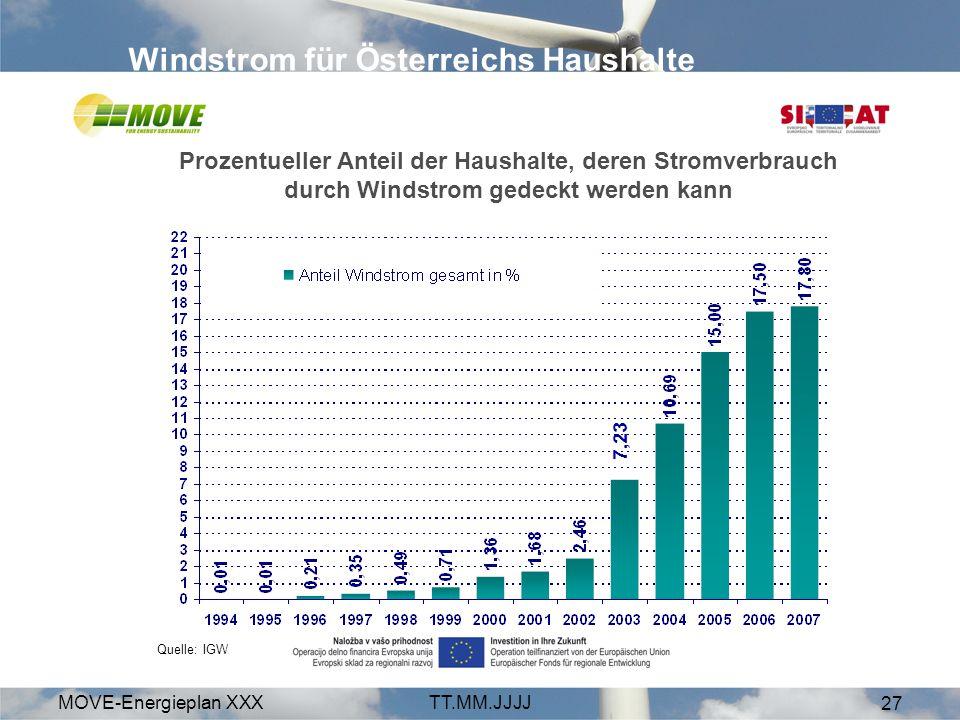 MOVE-Energieplan XXXTT.MM.JJJJ 27 Windstrom für Österreichs Haushalte Prozentueller Anteil der Haushalte, deren Stromverbrauch durch Windstrom gedeckt