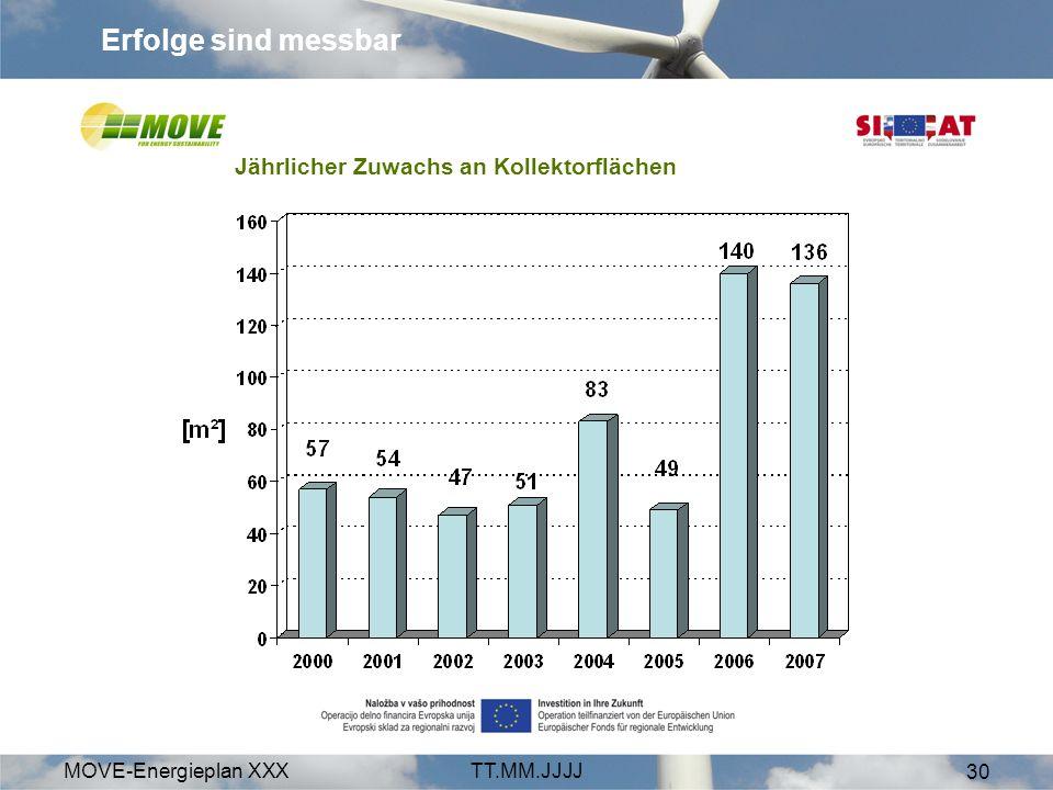 MOVE-Energieplan XXXTT.MM.JJJJ 30 Erfolge sind messbar Jährlicher Zuwachs an Kollektorflächen