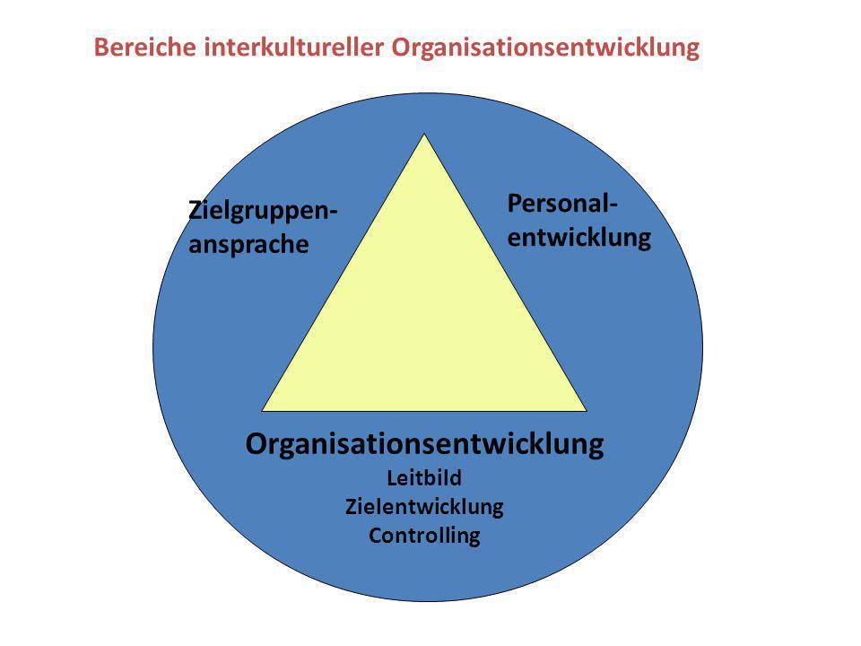 Organisationsentwicklung Leitbild Zielentwicklung Controlling Personal- entwicklung Zielgruppen- ansprache Bereiche interkultureller Organisationsentw