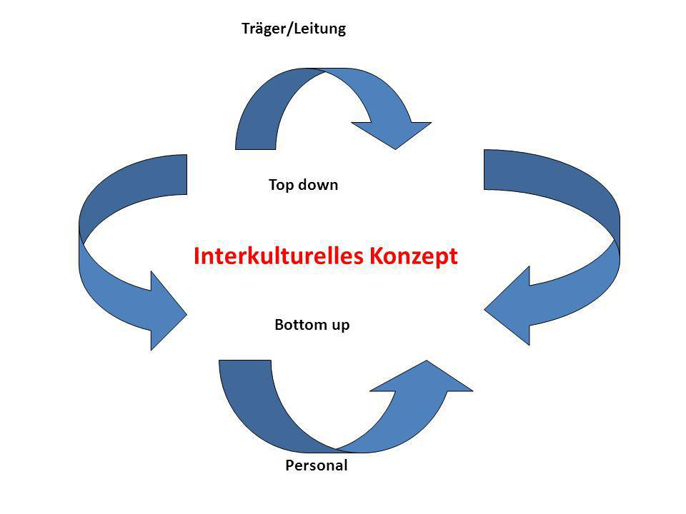 Träger/Leitung Top down Bottom up Personal Interkulturelles Konzept