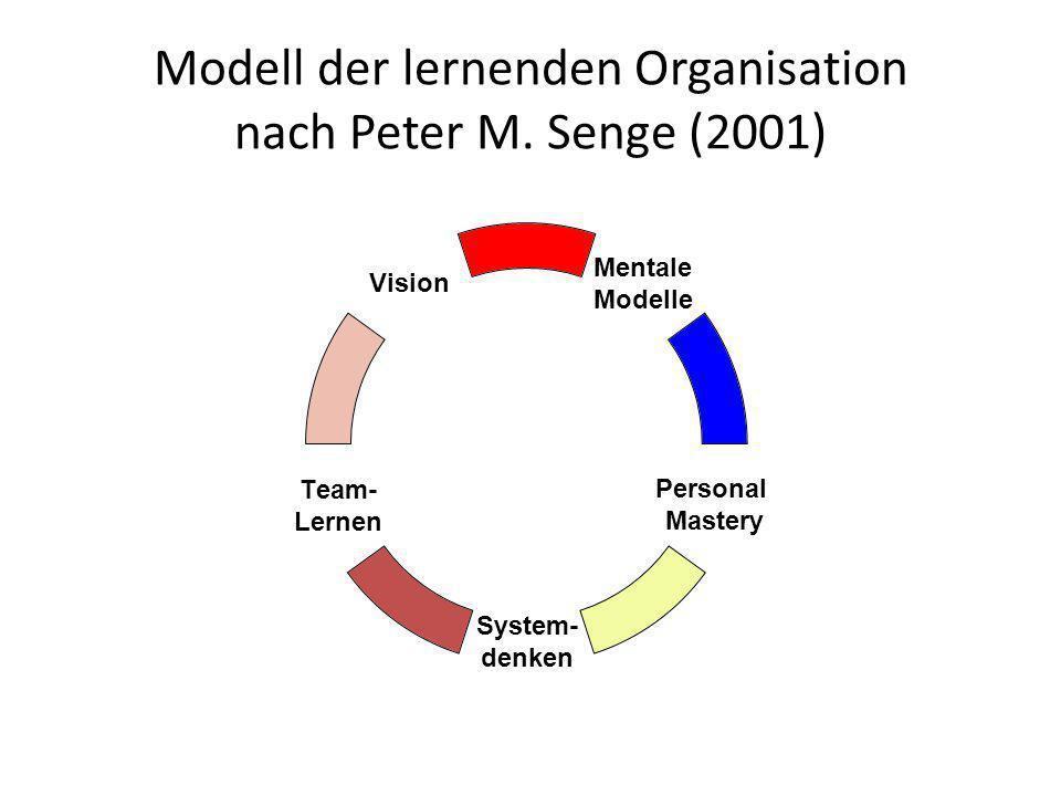 Modell der lernenden Organisation nach Peter M. Senge (2001) Mentale Modelle Personal Mastery System- denken Team- Lernen Vision