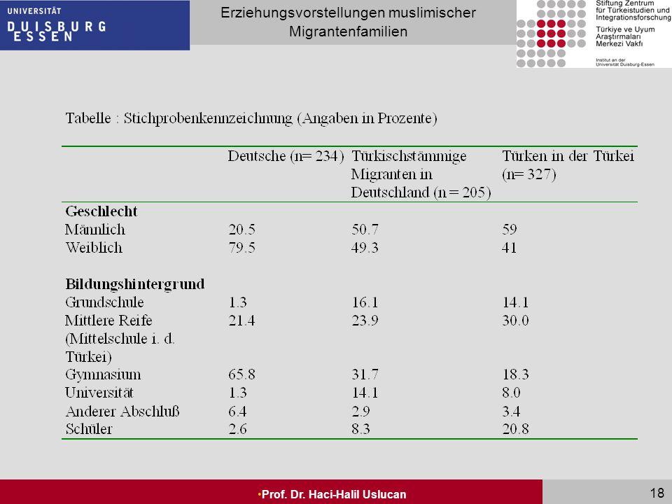 Seite 18 Erziehungsvorstellungen muslimischer Migrantenfamilien Prof. Dr. Haci-Halil Uslucan 18