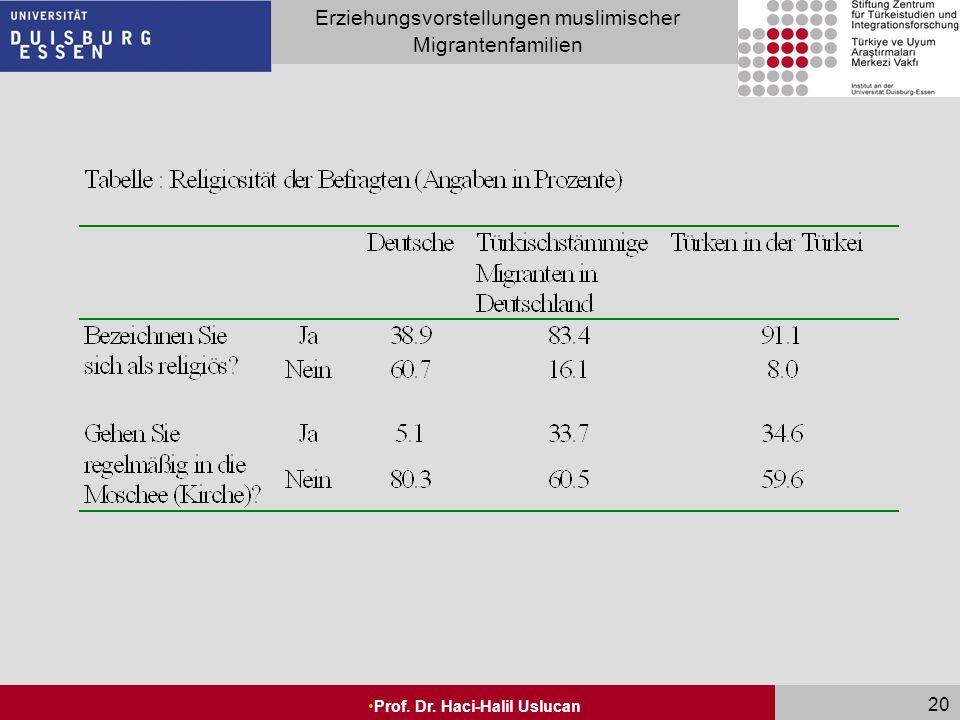 Seite 20 Erziehungsvorstellungen muslimischer Migrantenfamilien Prof. Dr. Haci-Halil Uslucan 20