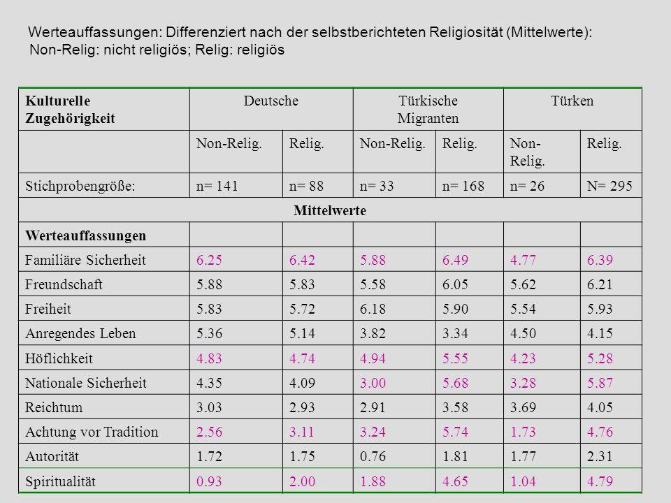 Werteauffassungen: Differenziert nach der selbstberichteten Religiosität (Mittelwerte): Non-Relig: nicht religiös; Relig: religiös Kulturelle Zugehöri