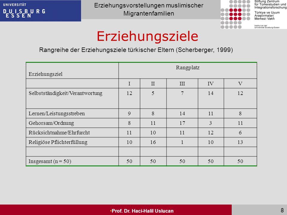 Seite 8 Erziehungsvorstellungen muslimischer Migrantenfamilien Prof. Dr. Haci-Halil Uslucan 8 Erziehungsziele Erziehungsziel Rangplatz IIIIIIIVV Selbs