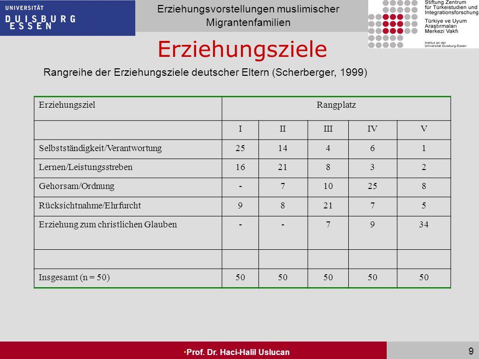 Seite 9 Erziehungsvorstellungen muslimischer Migrantenfamilien Prof. Dr. Haci-Halil Uslucan 9 Erziehungsziele Rangreihe der Erziehungsziele deutscher