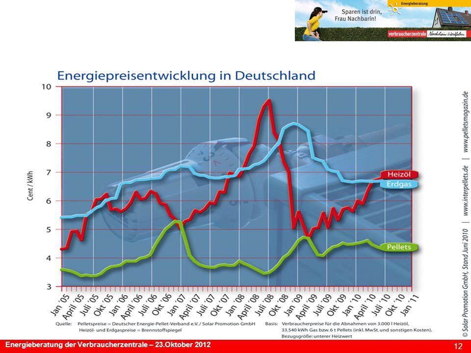 12 Energieberatung der Verbraucherzentrale – 23.Oktober 2012