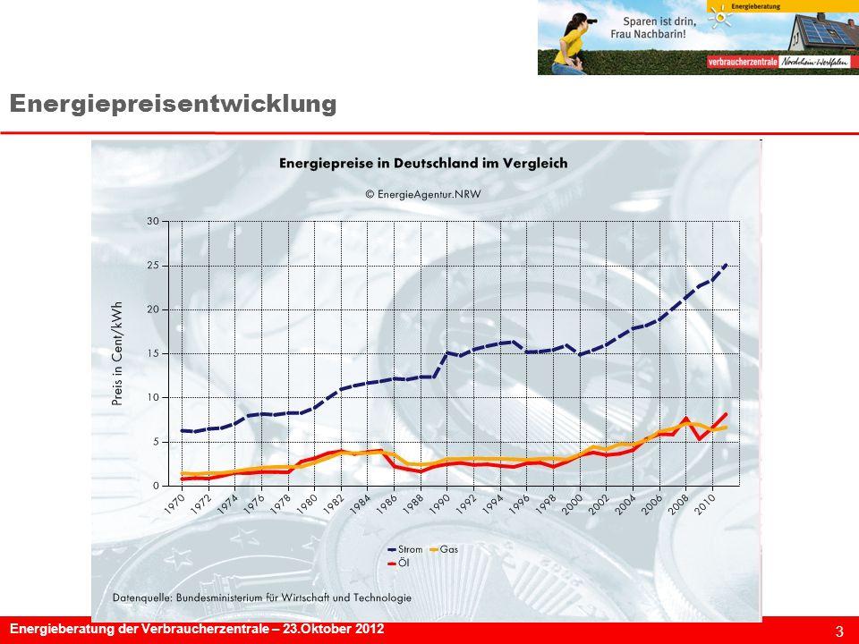 3 Energieberatung der Verbraucherzentrale – 23.Oktober 2012 Energiepreisentwicklung