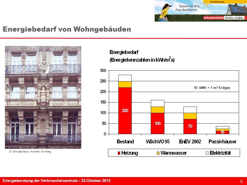 5 Energieberatung der Verbraucherzentrale – 23.Oktober 2012 Dr.