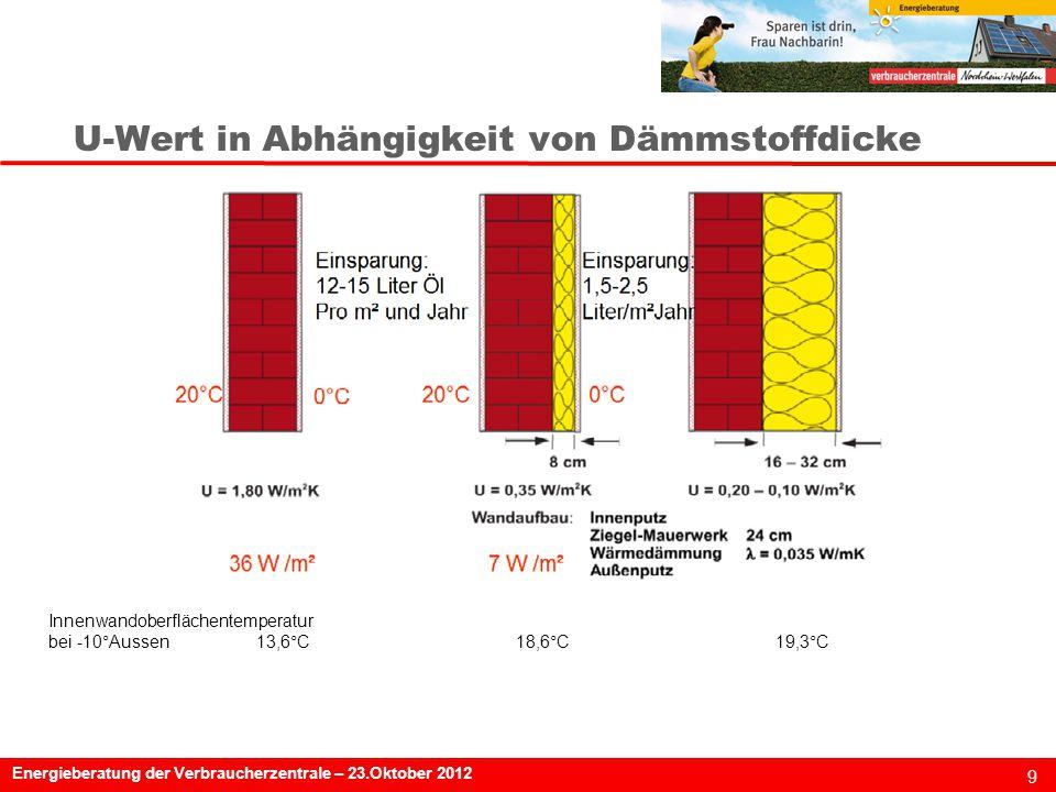 9 Energieberatung der Verbraucherzentrale – 23.Oktober 2012 U-Wert in Abhängigkeit von Dämmstoffdicke Innenwandoberflächentemperatur bei -10°Aussen13,6°C18,6°C19,3°C