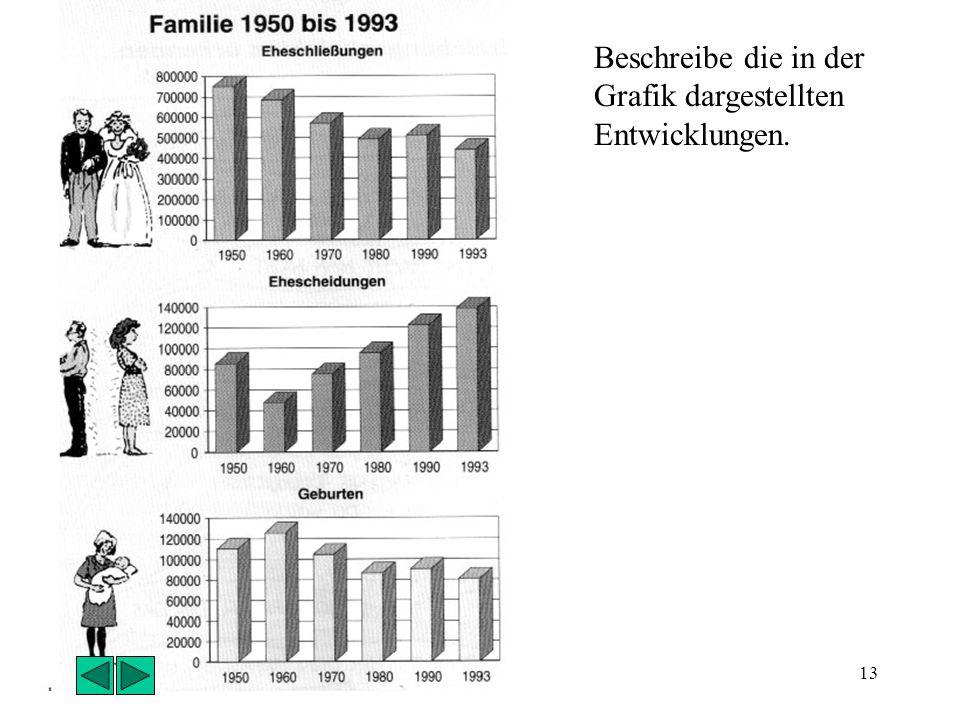 12 Familie: früher und heute: Vergleiche dazu die Bilder von 1950 und 1980. Heute: Kleinfamilie Häufig arbeiten Vater und Mutter in der Industrie Hohe
