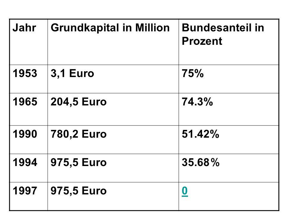 JahrGrundkapital in MillionBundesanteil in Prozent 19533,1 Euro75% 1965204,5 Euro74.3% 1990780,2 Euro51.42% 1994975,5 Euro 35.68 1997975,5 Euro0