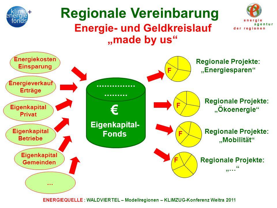 ENERGIEQUELLE : WALDVIERTEL – Modellregionen – KLIMZUG-Konferenz Weitra 2011 Regionale Vereinbarung Energie- und Geldkreislauf made by us Energieverkauf Erträge Eigenkapital Privat Eigenkapital Betriebe Eigenkapital Gemeinden … Regionale Projekte: Energiesparen Regionale Projekte: Ökoenergie Regionale Projekte: Mobilität Regionale Projekte: … Eigenkapital- Fonds …………… ……… F F F F Energiekosten Einsparung