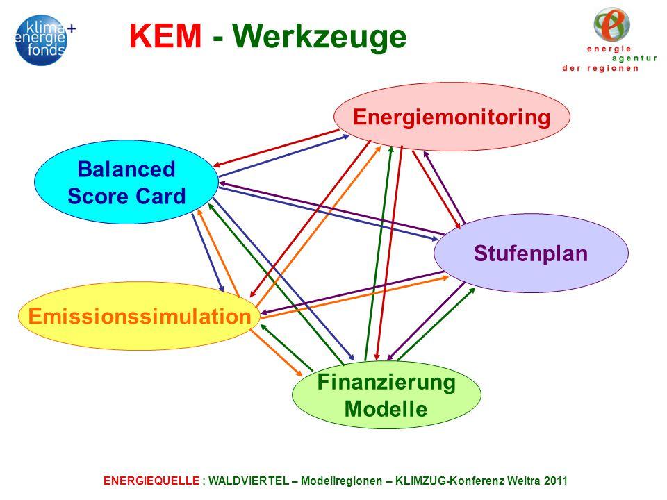 ENERGIEQUELLE : WALDVIERTEL – Modellregionen – KLIMZUG-Konferenz Weitra 2011 KEM - Werkzeuge Energiemonitoring Balanced Score Card Emissionssimulation Finanzierung Modelle Stufenplan
