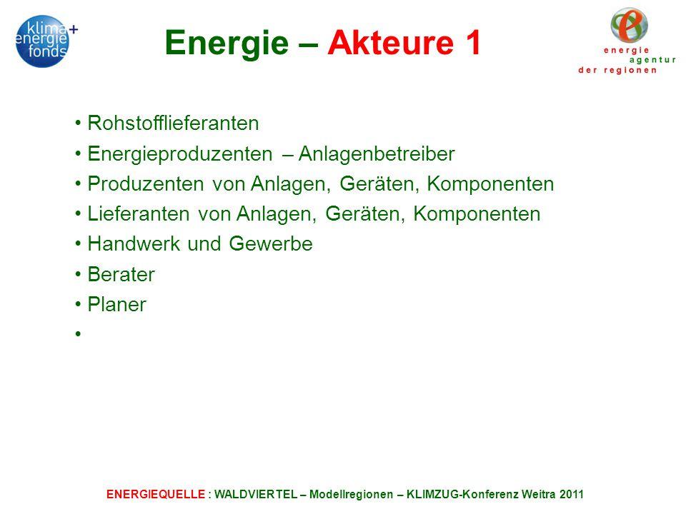 ENERGIEQUELLE : WALDVIERTEL – Modellregionen – KLIMZUG-Konferenz Weitra 2011 Energie – Akteure 1 Rohstofflieferanten Energieproduzenten – Anlagenbetreiber Produzenten von Anlagen, Geräten, Komponenten Lieferanten von Anlagen, Geräten, Komponenten Handwerk und Gewerbe Berater Planer