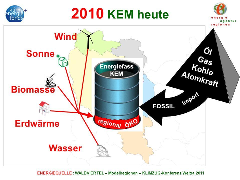 ENERGIEQUELLE : WALDVIERTEL – Modellregionen – KLIMZUG-Konferenz Weitra 2011 2010 KEM heute Wind Sonne Biomasse Wasser Öl Gas Kohle Atomkraft Erdwärme Energiefass KEM ÖKO regional FOSSIL Import