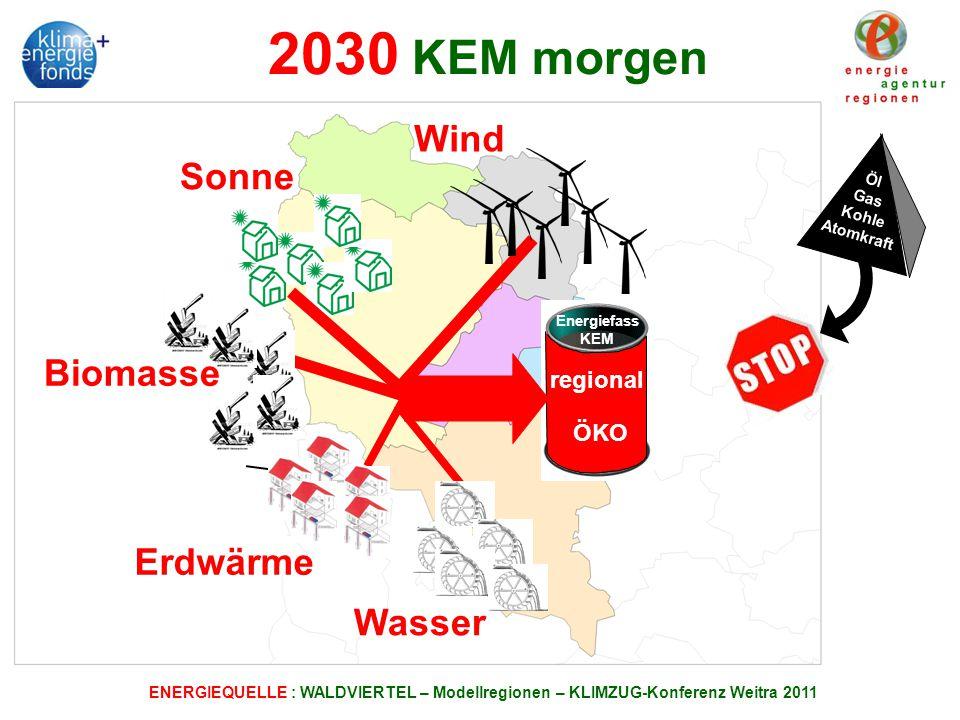 ENERGIEQUELLE : WALDVIERTEL – Modellregionen – KLIMZUG-Konferenz Weitra 2011 Wind Sonne Biomasse Wasser Öl Gas Kohle Atomkraft Erdwärme ÖKO regional Energiefass KEM 2030 KEM morgen