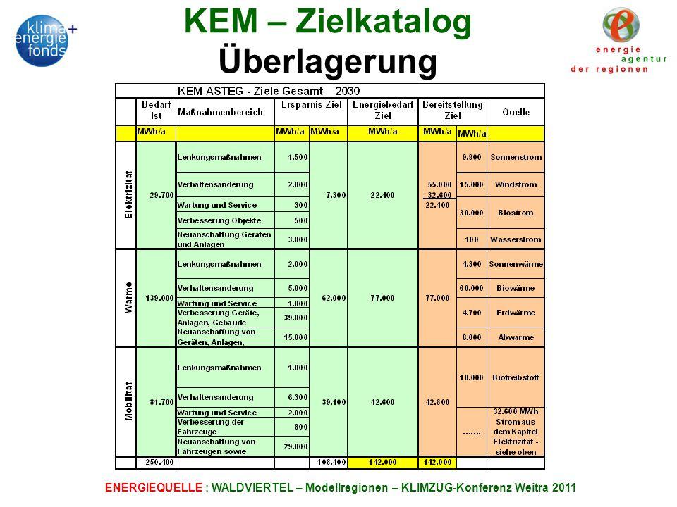 ENERGIEQUELLE : WALDVIERTEL – Modellregionen – KLIMZUG-Konferenz Weitra 2011 KEM – Zielkatalog Überlagerung
