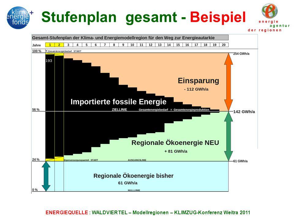ENERGIEQUELLE : WALDVIERTEL – Modellregionen – KLIMZUG-Konferenz Weitra 2011 Stufenplan gesamt - Beispiel