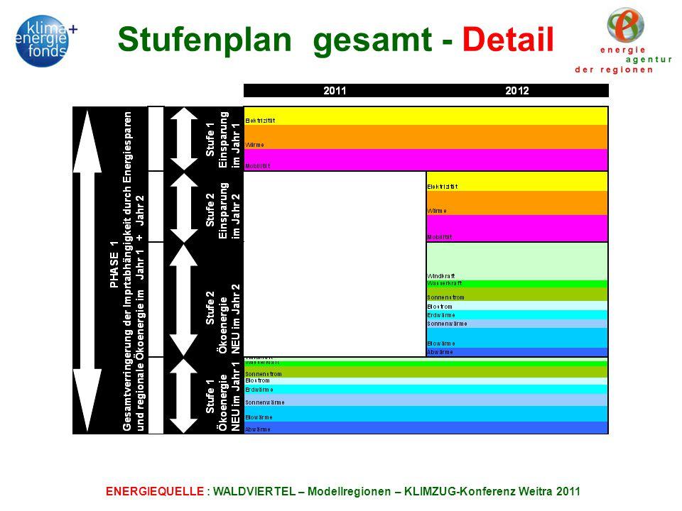 ENERGIEQUELLE : WALDVIERTEL – Modellregionen – KLIMZUG-Konferenz Weitra 2011 Stufenplan gesamt - Detail
