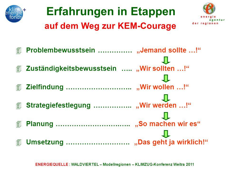 ENERGIEQUELLE : WALDVIERTEL – Modellregionen – KLIMZUG-Konferenz Weitra 2011 4 Problembewusstsein …………… Jemand sollte ….