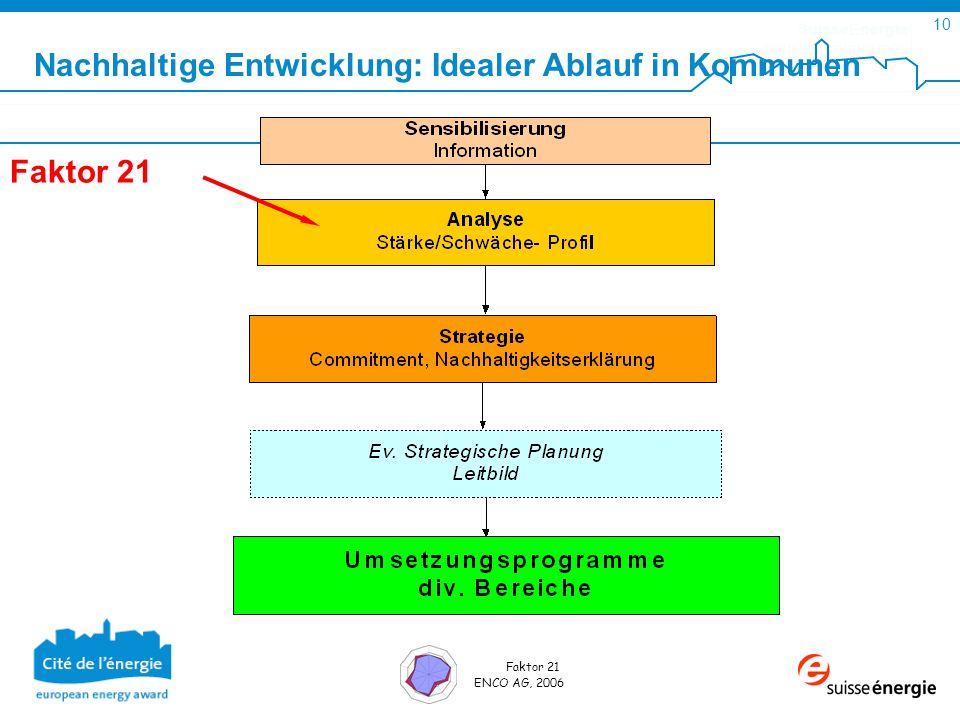 SuisseEnergie pour les communes 10 Faktor 21 ENCO AG, 2006 Faktor 21 Nachhaltige Entwicklung: Idealer Ablauf in Kommunen