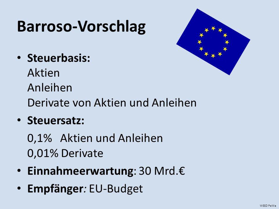 Barroso-Vorschlag Steuerbasis: Aktien Anleihen Derivate von Aktien und Anleihen Steuersatz: 0,1% Aktien und Anleihen 0,01% Derivate Einnahmeerwartung: 30 Mrd.