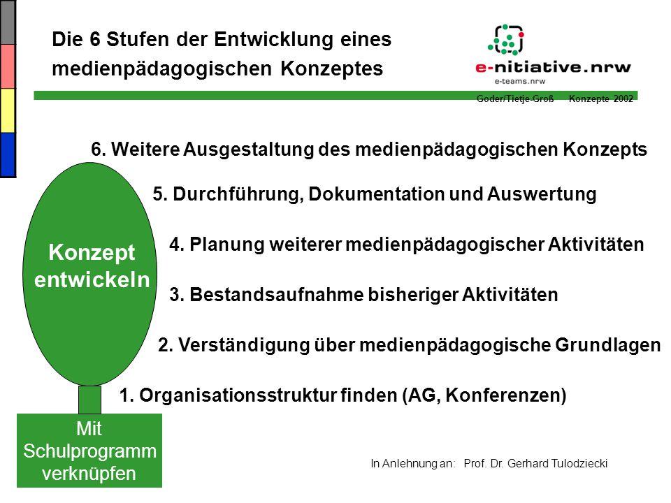Goder/Tietje-Groß Konzepte 2002 Grundstrukturen der personalen Umsetzung finden -> Bestandslösung Medienkonzept einer Schule Vorhandene Strukturen nutzen.