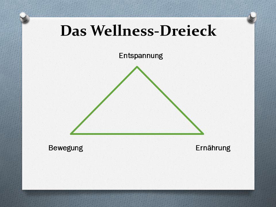 Der Zusammenhang im Dreieck Entspannung mental BewegungErnährungkörperlich Überwindung Beschwichtigung des des Inneren Genussmenschen in uns Schweinehundes