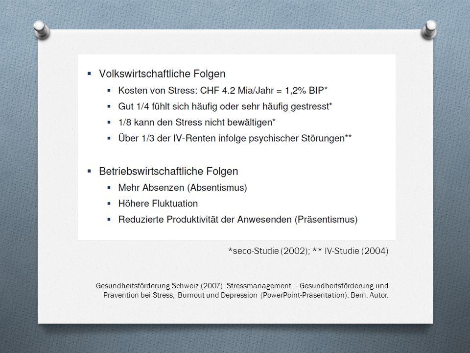 *seco-Studie (2002); ** IV-Studie (2004) Gesundheitsförderung Schweiz (2007).