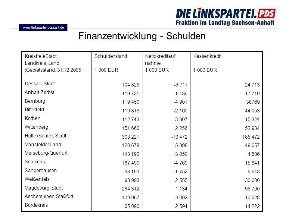 Finanzentwicklung - Schulden KreisfreieStadt, Landkreis, Land (Gebietsstand: 31.12.2005 Dessau, Stadt Anhalt-Zerbst Bernburg Bitterfeld Köthen Wittenb