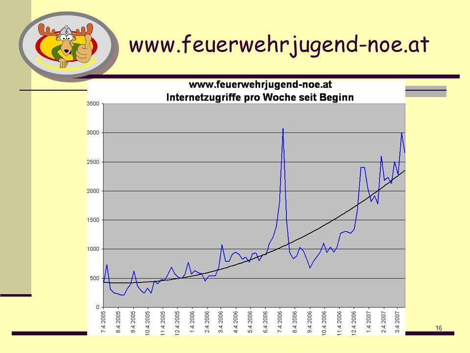 16 www.feuerwehrjugend-noe.at