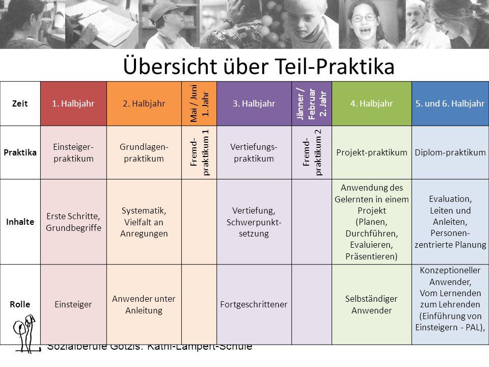 Sozialberufe Götzis. Kathi-Lampert-Schule Zeit1. Halbjahr2.