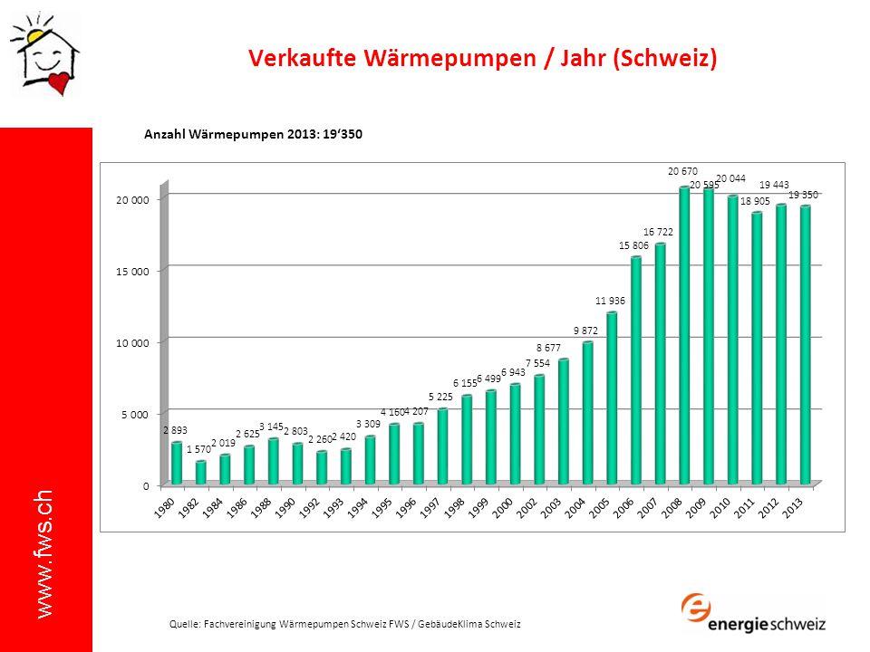 www.fws.ch Verkaufte Wärmepumpen / Jahr (Schweiz) Anzahl Wärmepumpen 2013: 19350 Quelle: Fachvereinigung Wärmepumpen Schweiz FWS / GebäudeKlima Schwei