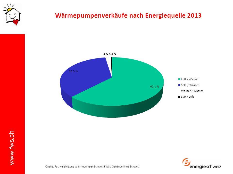 www.fws.ch Wärmepumpenverkäufe nach Energiequelle 2013 Quelle: Fachvereinigung Wärmepumpen Schweiz FWS / GebäudeKlima Schweiz