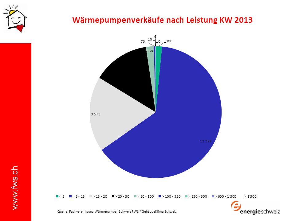 www.fws.ch Wärmepumpenverkäufe nach Leistung KW 2013 Quelle: Fachvereinigung Wärmepumpen Schweiz FWS / GebäudeKlima Schweiz