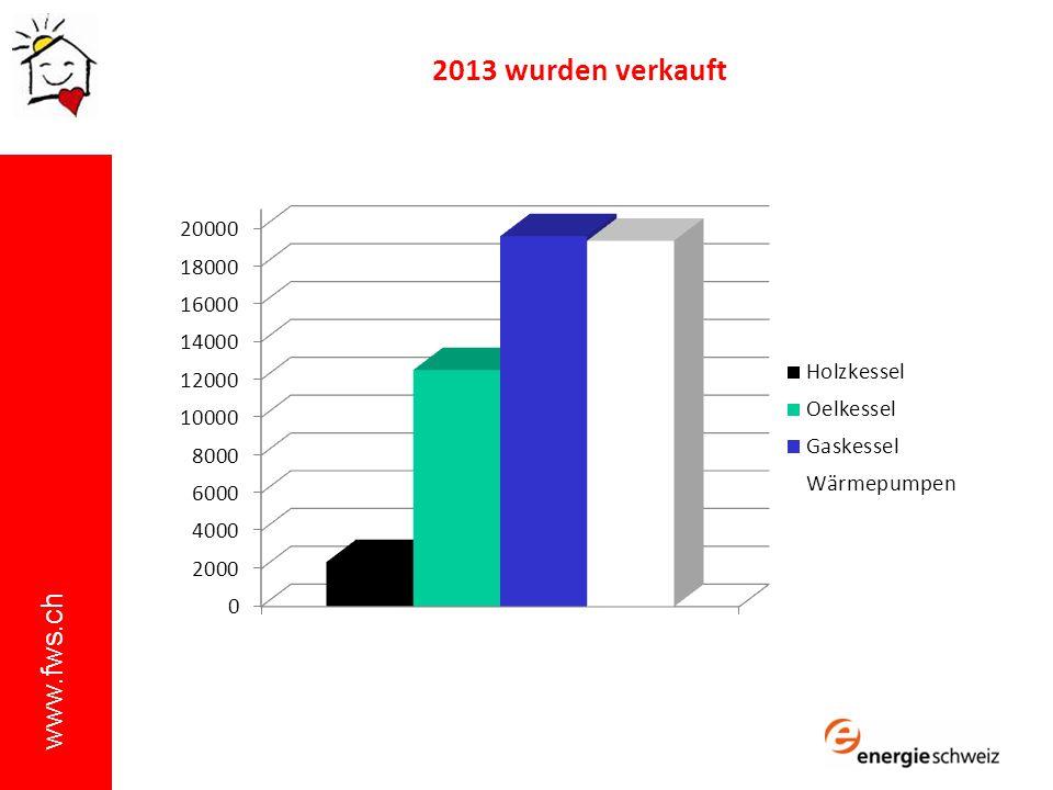 www.fws.ch 2013 wurden verkauft