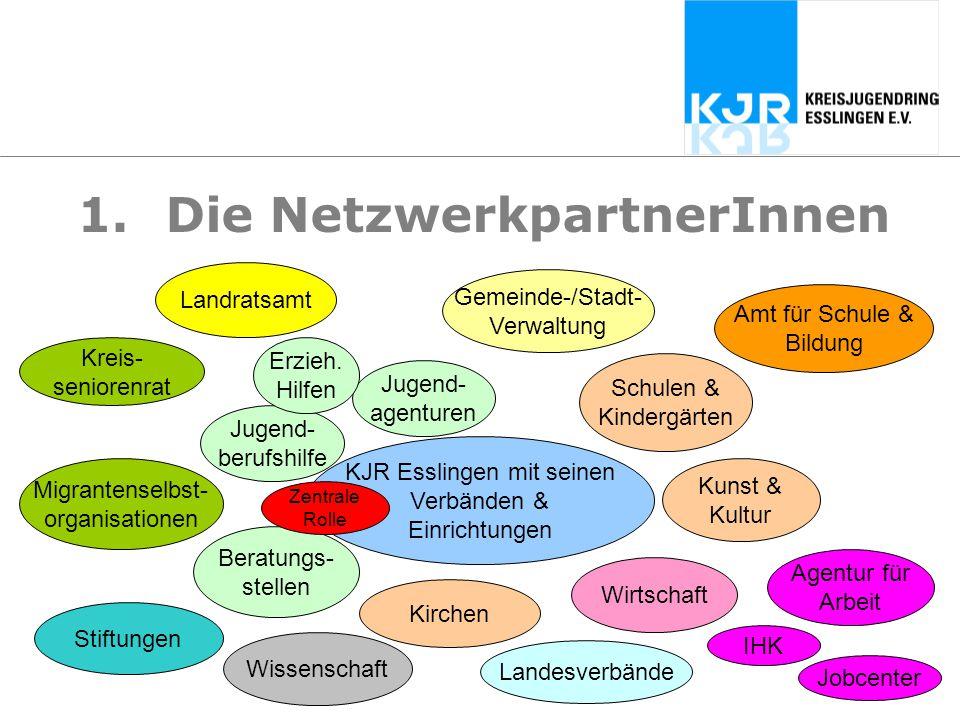 1.Die NetzwerkpartnerInnen Jugend- berufshilfe KJR Esslingen mit seinen Verbänden & Einrichtungen Schulen & Kindergärten Beratungs- stellen Wirtschaft