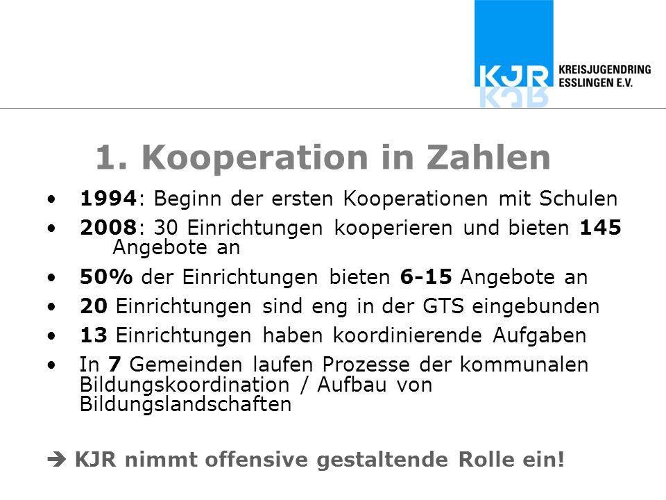 1. Kooperation in Zahlen 1994: Beginn der ersten Kooperationen mit Schulen 2008: 30 Einrichtungen kooperieren und bieten 145 Angebote an 50% der Einri