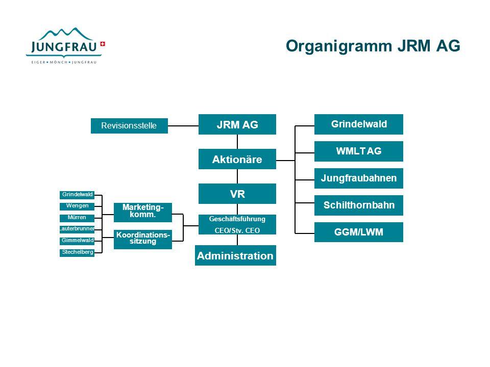 Organigramm JRM AG JRM AG Aktionäre VR Geschäftsführung CEO/Stv. CEO Administration Grindelwald Marketing- komm. Revisionsstelle Koordinations- sitzun