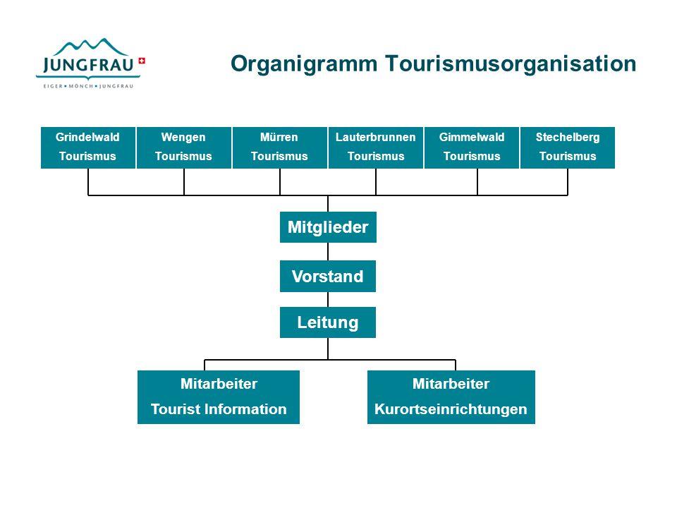 Organigramm Tourismusorganisation Wengen Tourismus Mürren Tourismus Lauterbrunnen Tourismus Gimmelwald Tourismus Stechelberg Tourismus Vorstand Leitun