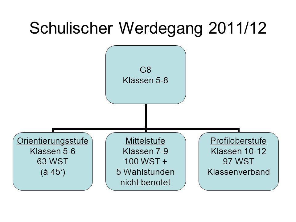 Schulischer Werdegang 2011/12 G8 Klassen 5-8 Orientierungsstufe Klassen 5-6 63 WST (à 45) Mittelstufe Klassen 7-9 100 WST + 5 Wahlstunden nicht benote
