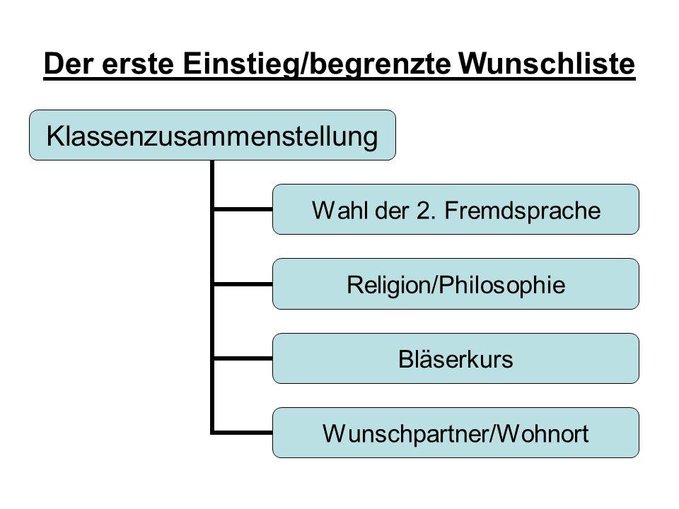 Der erste Einstieg/begrenzte Wunschliste Klassenzusammenstellung Wahl der 2. Fremdsprache Religion/Philosophie Bläserkurs Wunschpartner/Wohnort