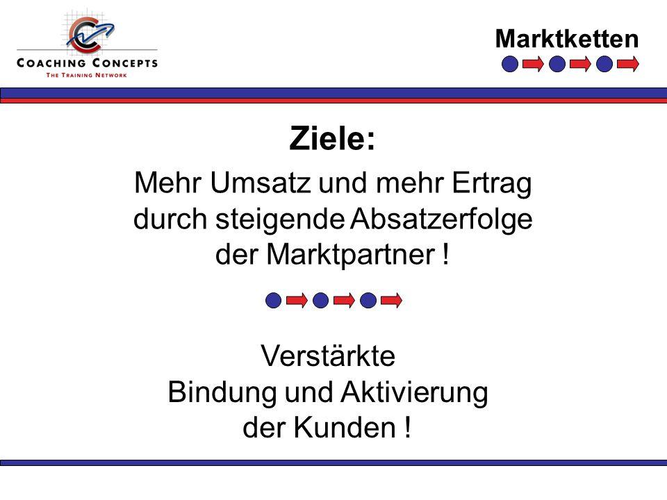 Marktketten Ziele: Mehr Umsatz und mehr Ertrag durch steigende Absatzerfolge der Marktpartner ! Verstärkte Bindung und Aktivierung der Kunden !
