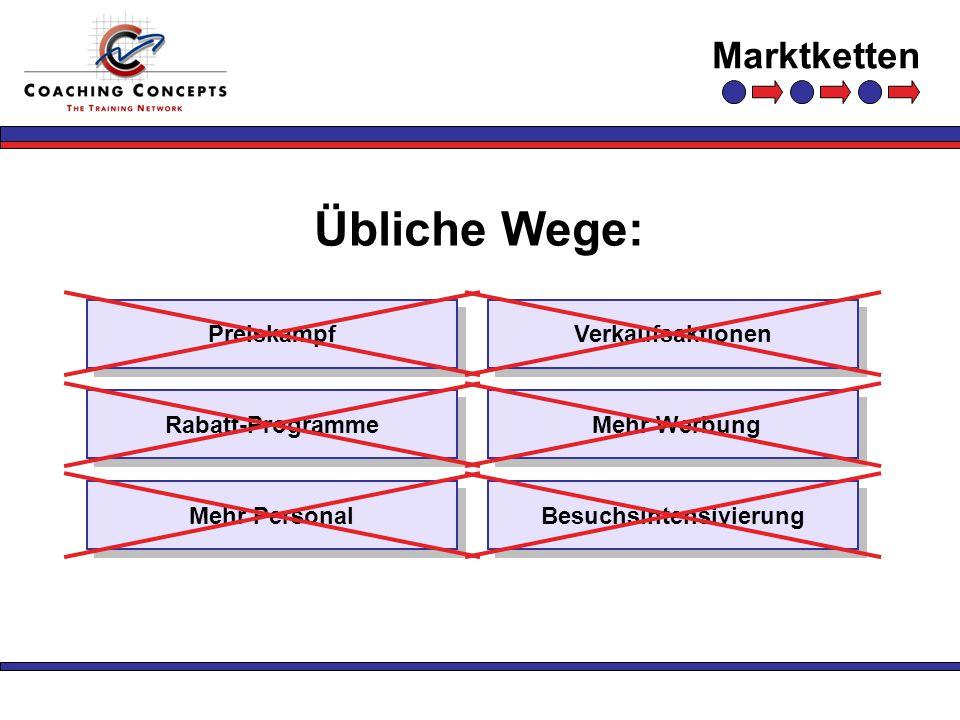 Marktketten Übliche Wege: PreiskampfVerkaufsaktionen Besuchsintensivierung Mehr Werbung Mehr Personal Rabatt-Programme