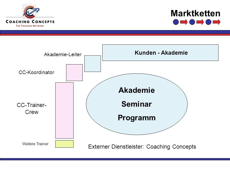 Marktketten CC-Trainer- Crew Kunden - Akademie CC-Koordinator Akademie-Leiter Weitere Trainer Akademie Seminar Programm Externer Dienstleister: Coachi