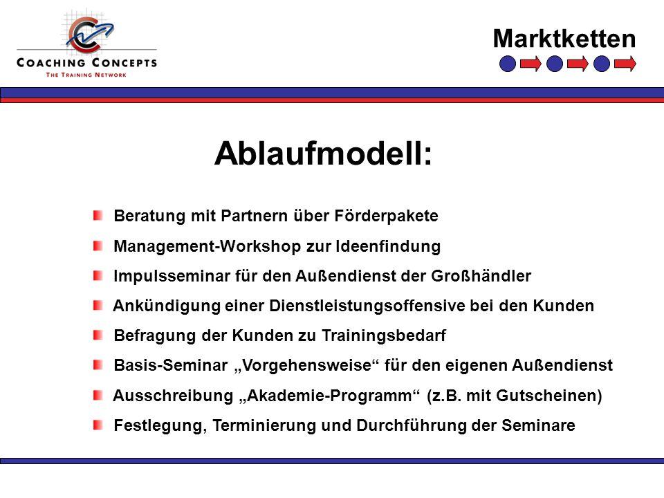 Marktketten Ablaufmodell: Beratung mit Partnern über Förderpakete Management-Workshop zur Ideenfindung Impulsseminar für den Außendienst der Großhändl