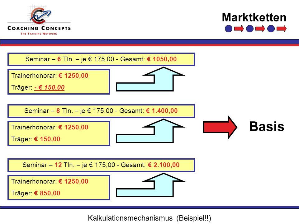 Marktketten Seminar – 12 Tln. – je 175,00 - Gesamt: 2.100,00 Kalkulationsmechanismus (Beispiel!!) Trainerhonorar: 1250,00 Träger: 850,00 Seminar – 8 T